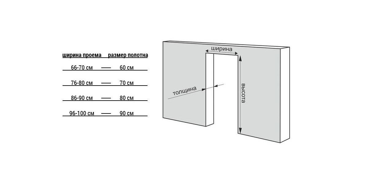 Как измерить дверной проем перед покупкой дверей